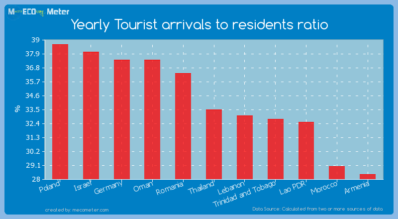 Yearly Tourist arrivals to residents ratio of Thailand