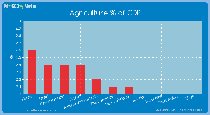 Agriculture % of GDP of The Bahamas