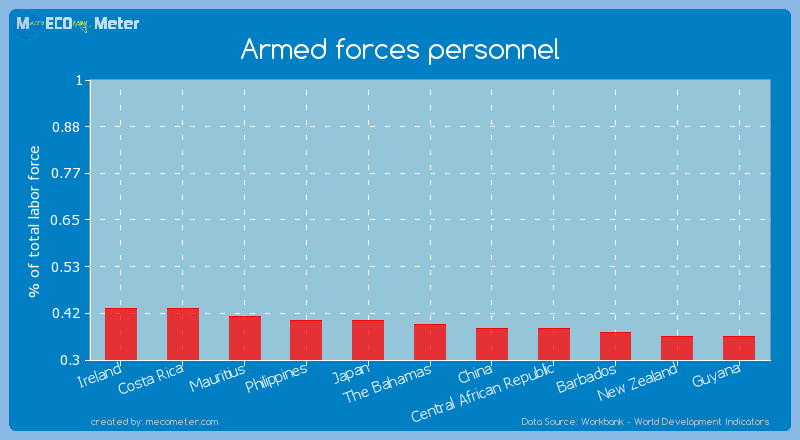 Armed forces personnel of The Bahamas