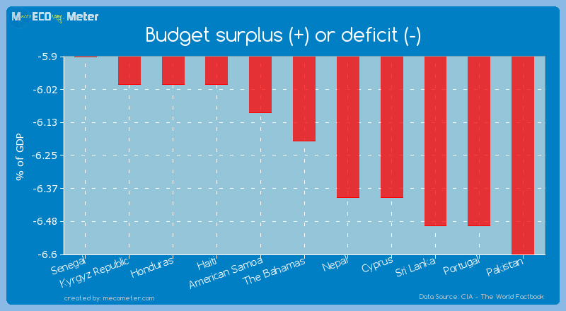 Budget surplus (+) or deficit (-) of The Bahamas