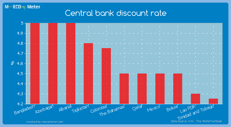 Central bank discount rate of The Bahamas