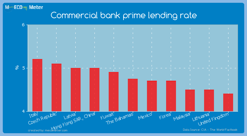Commercial bank prime lending rate of The Bahamas