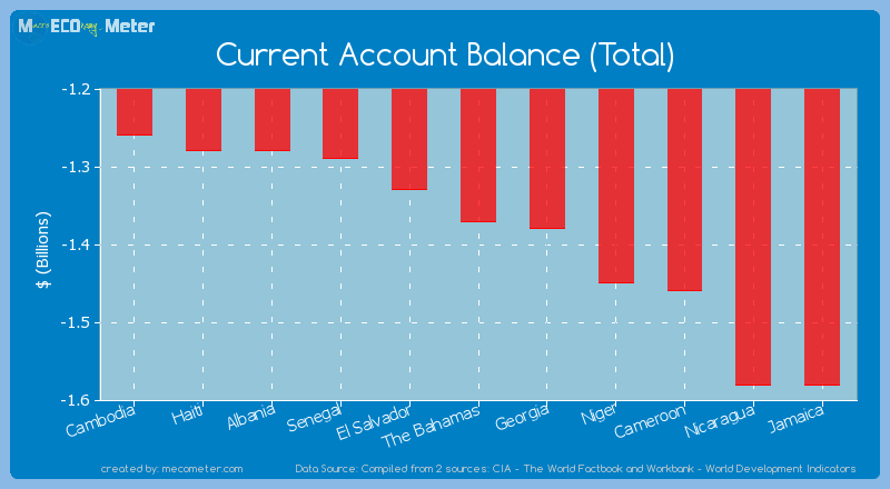 Current Account Balance (Total) of The Bahamas