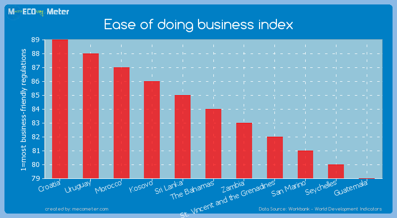 Ease of doing business index of The Bahamas