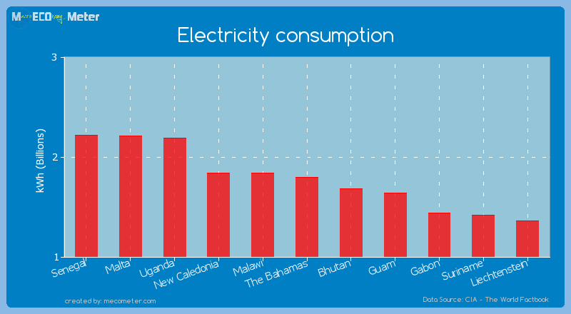 Electricity consumption of The Bahamas