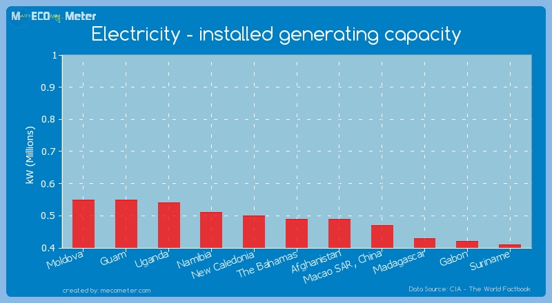Electricity - installed generating capacity of The Bahamas