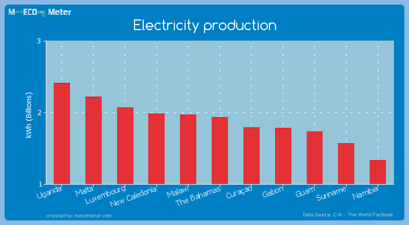Electricity production of The Bahamas