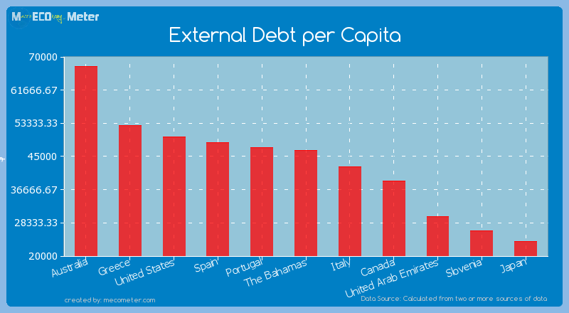 External Debt per Capita of The Bahamas