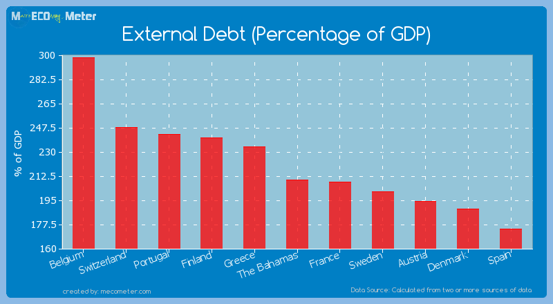 External Debt (Percentage of GDP) of The Bahamas