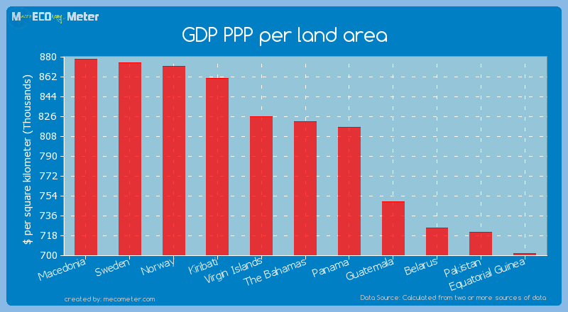 GDP PPP per land area of The Bahamas