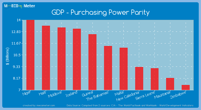 GDP - Purchasing Power Parity of The Bahamas