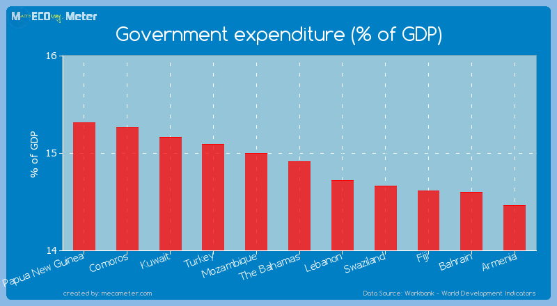 Government expenditure (% of GDP) of The Bahamas