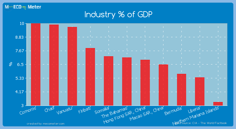 Industry % of GDP of The Bahamas