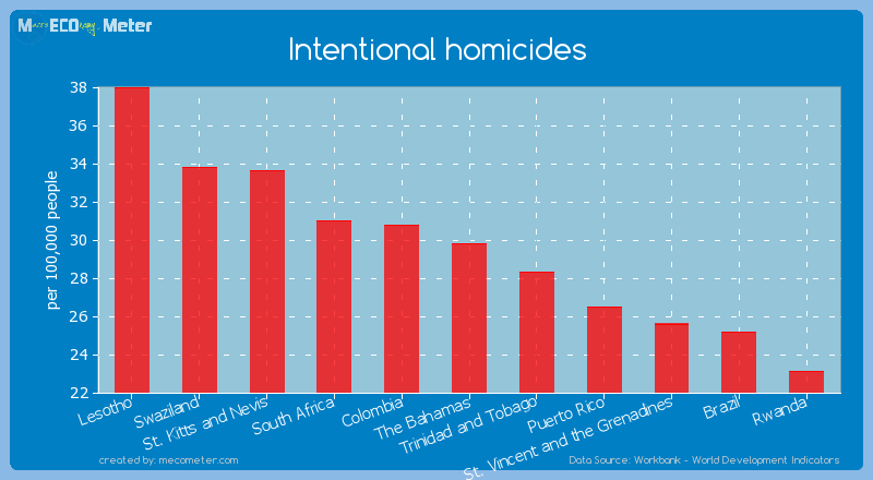 Intentional homicides of The Bahamas