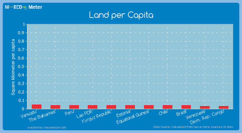 Land per Capita of The Bahamas