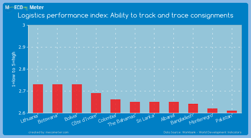 Logistics performance index: Ability to track and trace consignments of The Bahamas