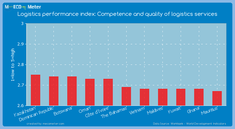 Logistics performance index: Competence and quality of logistics services of The Bahamas