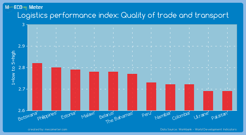 Logistics performance index: Quality of trade and transport of The Bahamas