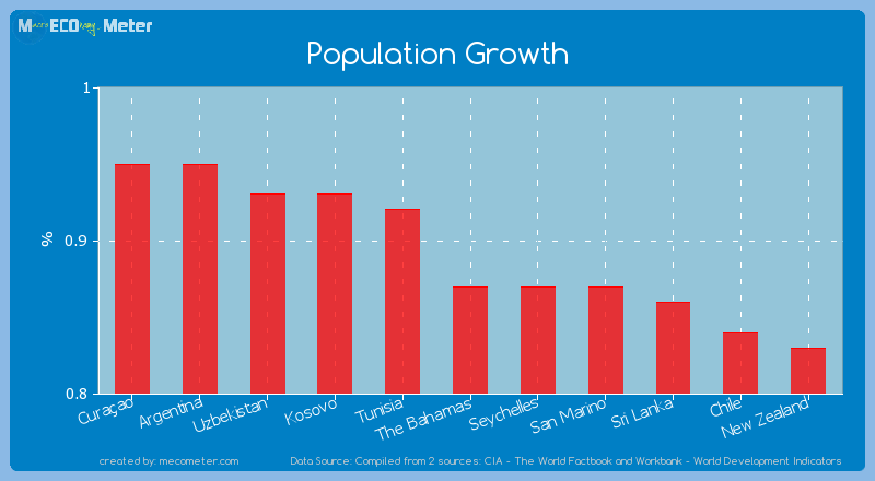 Population Growth of The Bahamas
