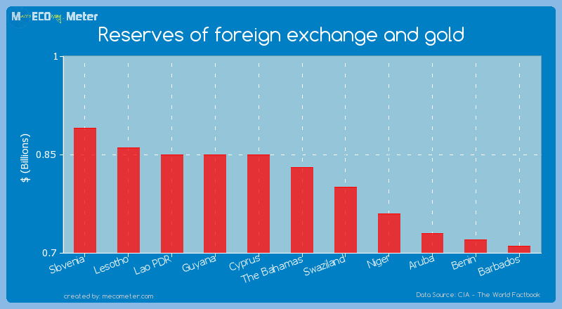 Reserves of foreign exchange and gold of The Bahamas