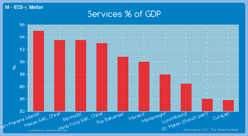 Services % of GDP of The Bahamas