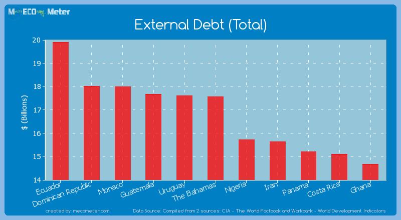 External Debt (Total) of The Bahamas
