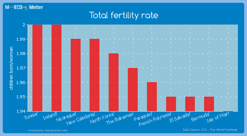 Total fertility rate of The Bahamas