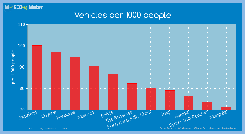 Vehicles per 1000 people of The Bahamas