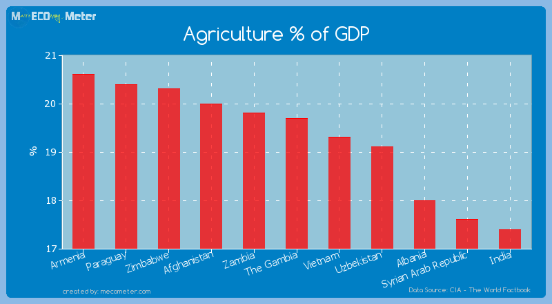 Agriculture % of GDP of The Gambia