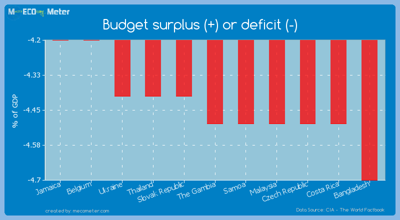 Budget surplus (+) or deficit (-) of The Gambia