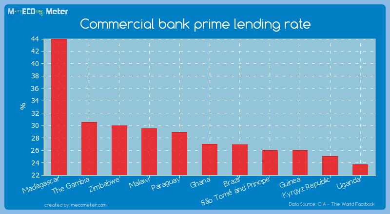 Commercial bank prime lending rate of The Gambia