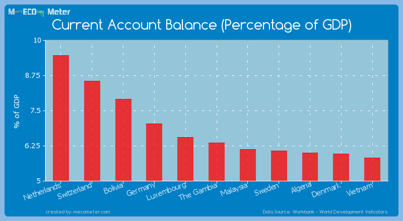Current Account Balance (Percentage of GDP) of The Gambia