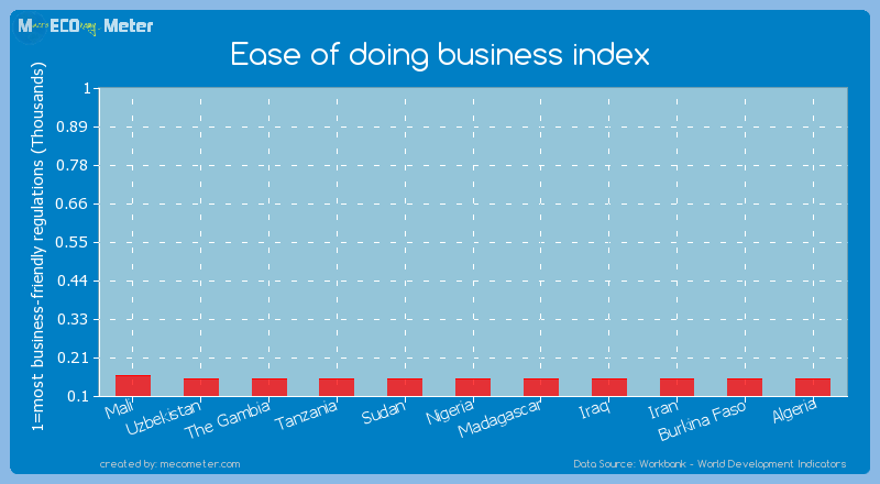 Ease of doing business index of The Gambia
