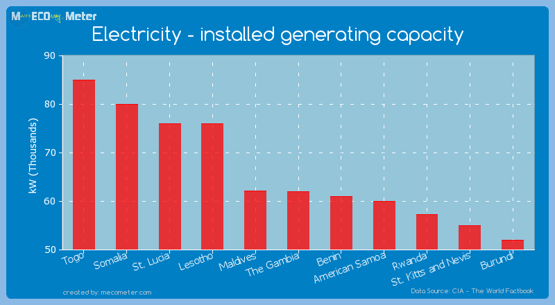 Electricity - installed generating capacity of The Gambia