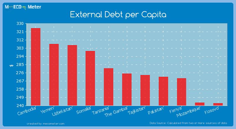 External Debt per Capita of The Gambia