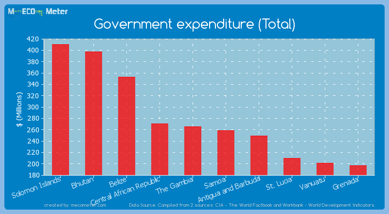 Government expenditure (Total) of The Gambia