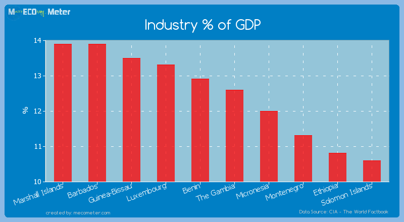 Industry % of GDP of The Gambia