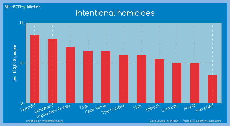 Intentional homicides of The Gambia