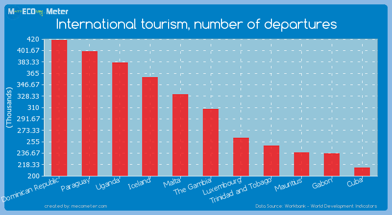 International tourism, number of departures of The Gambia