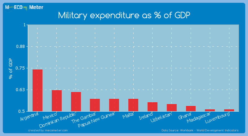 Military expenditure as % of GDP of The Gambia