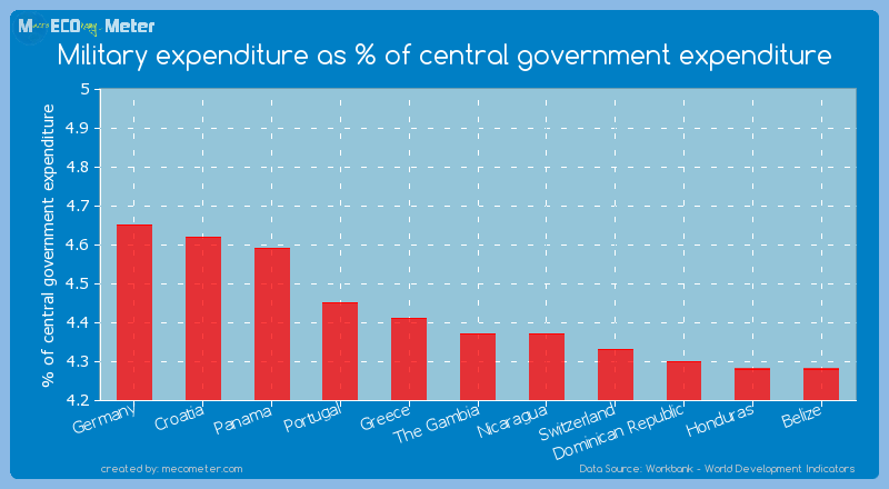 Military expenditure as % of central government expenditure of The Gambia