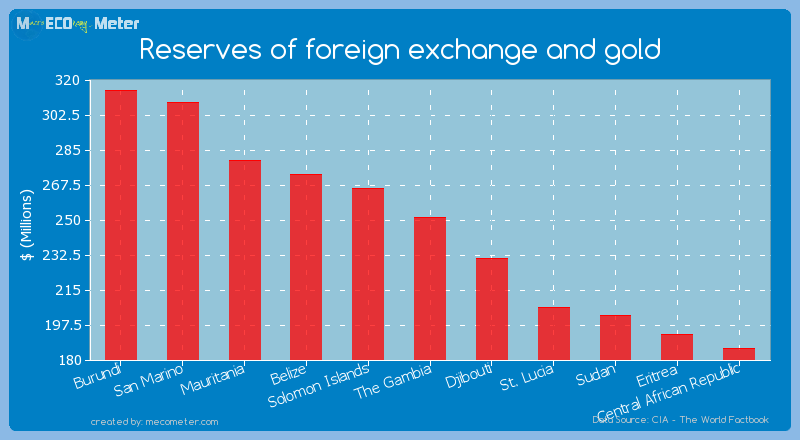 Reserves of foreign exchange and gold of The Gambia