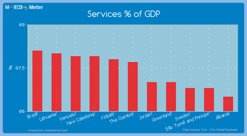 Services % of GDP of The Gambia