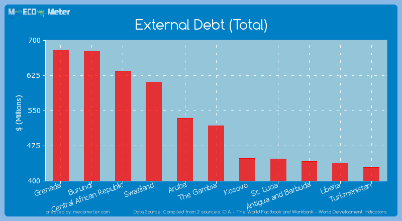 External Debt (Total) of The Gambia