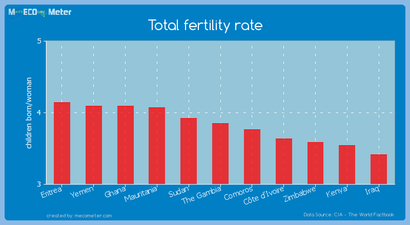 Total fertility rate of The Gambia
