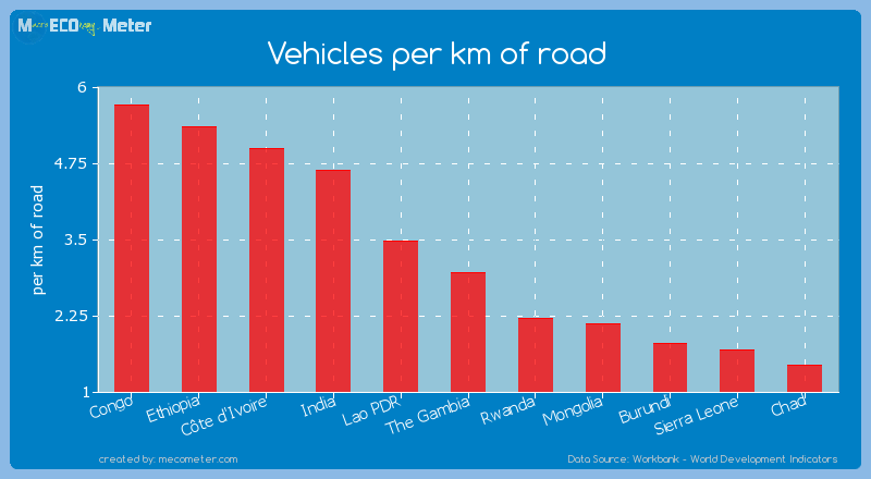 Vehicles per km of road of The Gambia