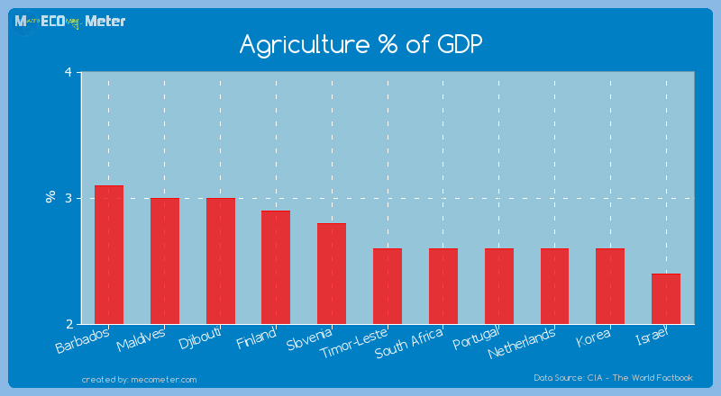 Agriculture % of GDP of Timor-Leste