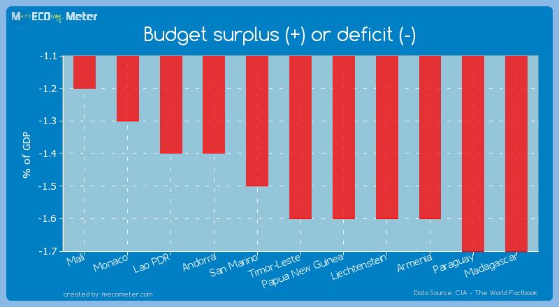 Budget surplus (+) or deficit (-) of Timor-Leste