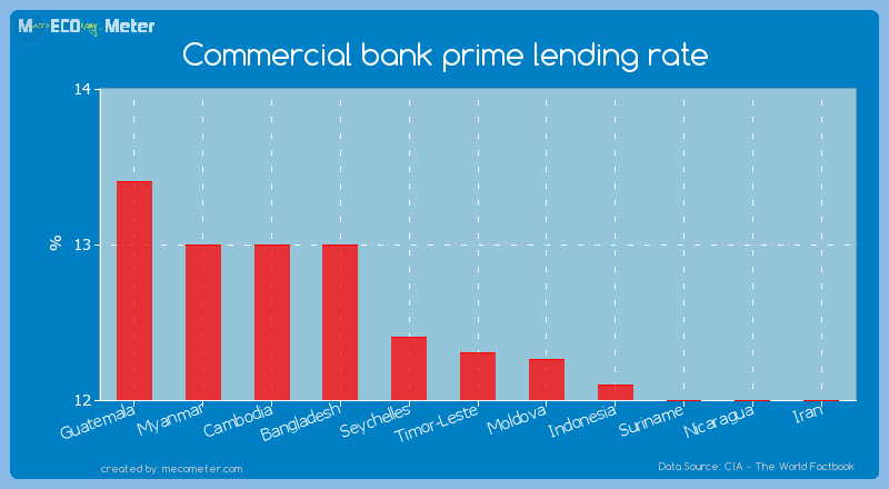 Commercial bank prime lending rate of Timor-Leste