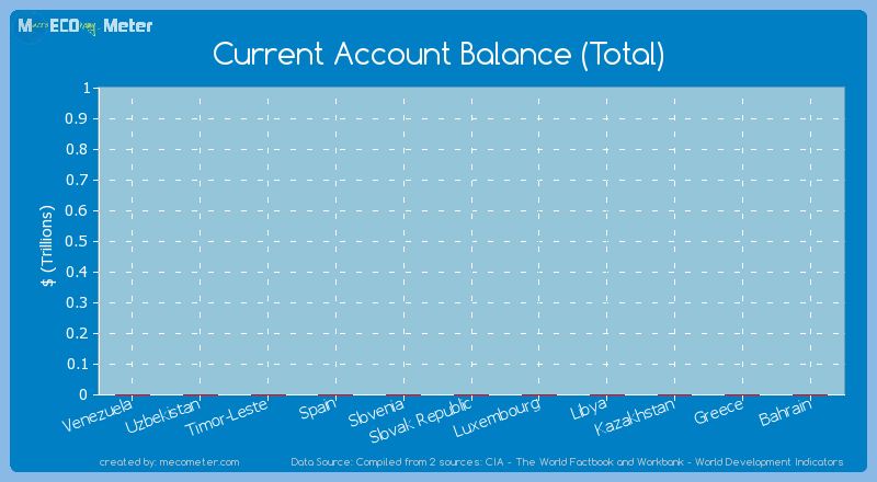 Current Account Balance (Total) of Timor-Leste